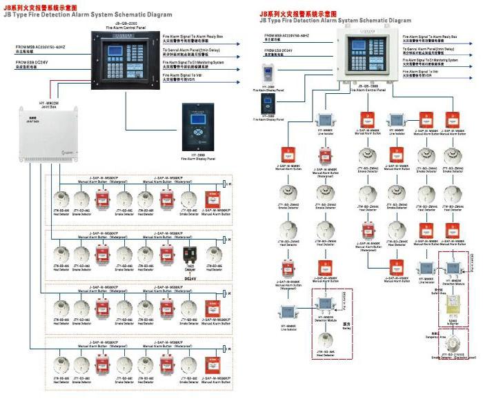 火灾报警系统  功能描述: 采用高速芯片存储重要的配置数据; 显示器