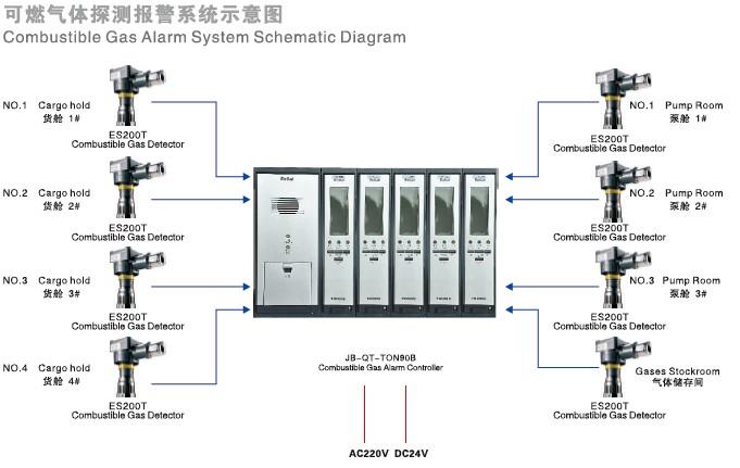 变送器输出标准的4~200ma模拟信号到控制器的采样电路,控制器的单片